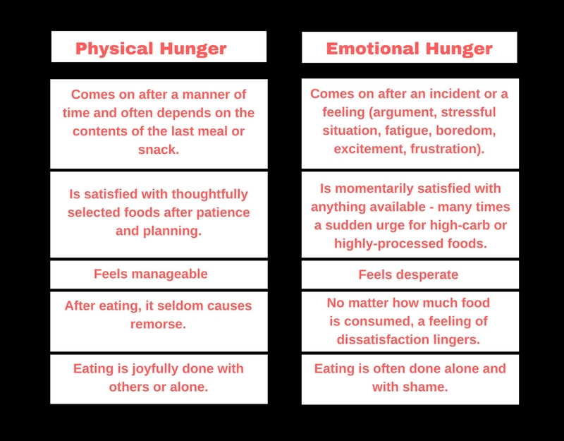 Physical Hunger-1