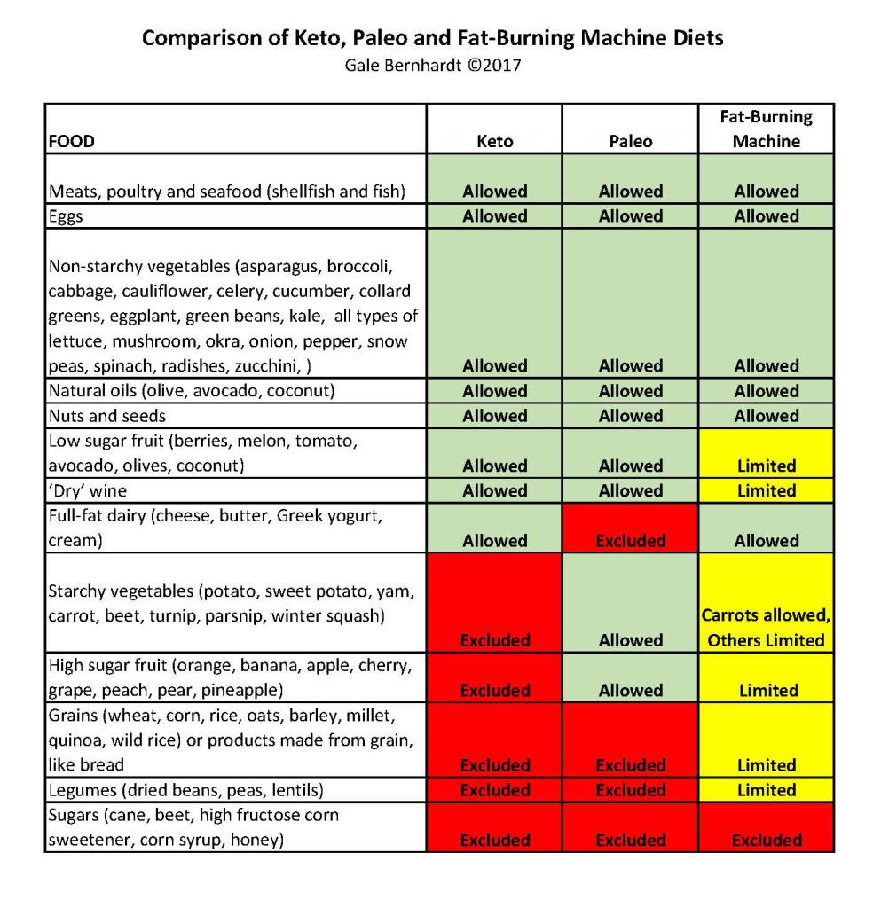 Compare Paleo_Keto_FBM