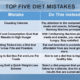 Top Five Diet Mistakes
