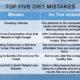 Top Five Diet Mistakes